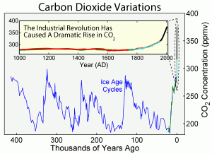 carbon dioxide level in historic time